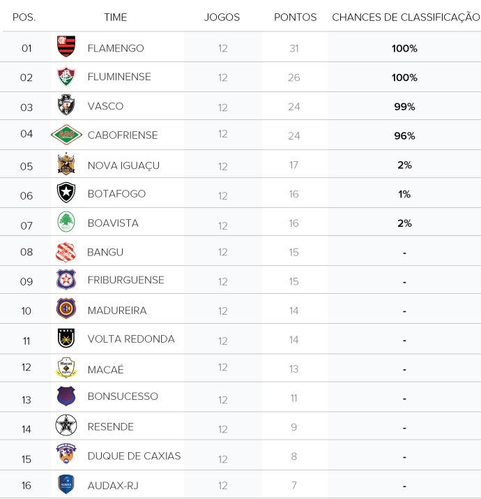 info tabela chances carioca (Foto: Editoria de arte)