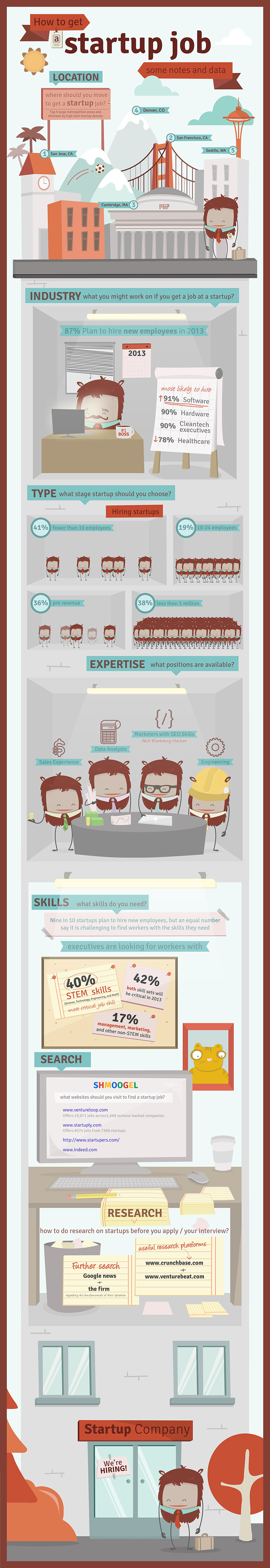 Infographic: How To Get Startup Job Some Notes And Data