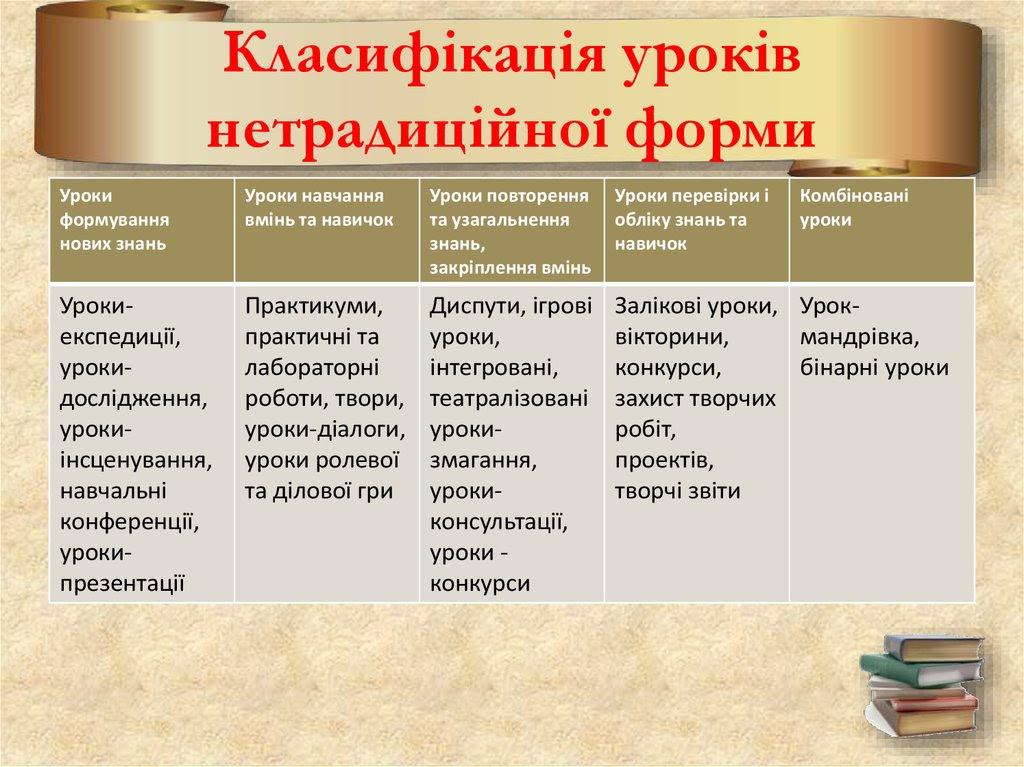 Класифікація уроків нетрадиційної форми