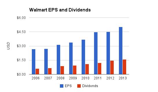 Walmart Dividend Chart