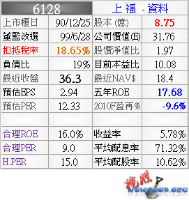 6128_上福_資料_994Q