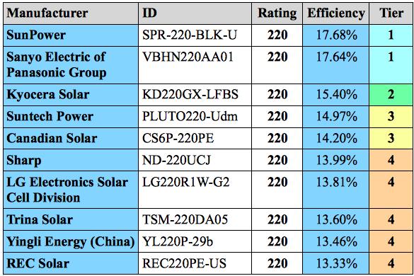 Solar pv panel ratings