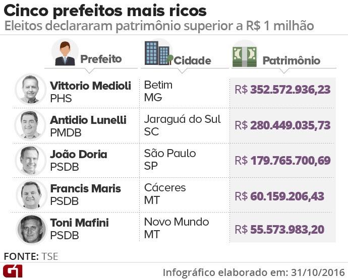 prefeitos milionários