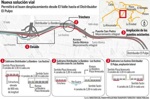 El proyecto, a cargo del ministerio de Transporte Terrestre y Obras Públicas, comienza en el Distribuidor La Bandera y culmina con el puente de conexión del distribuidor El Pulpo.