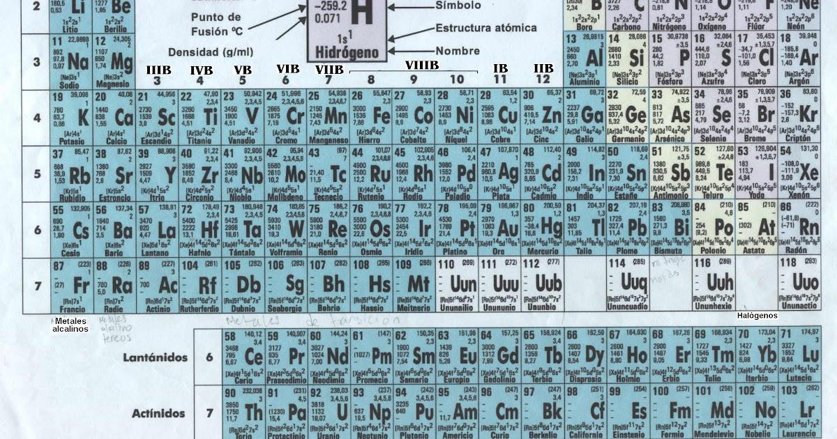 davidmr842 tabla periodica - Tabla Periodica Y Estructura Atomica