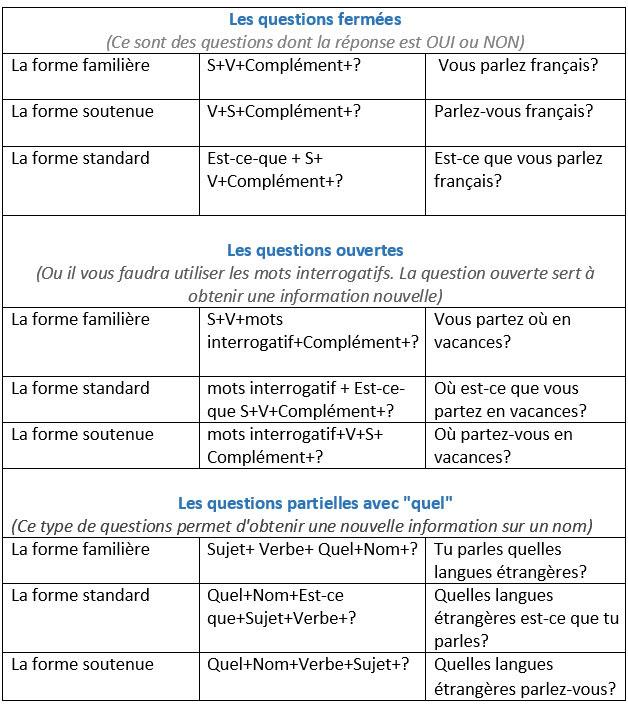 Zdania i pytania - zadawanie pytań 9 - Francuski przy kawie