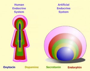 artificial endocrine system in lovotics