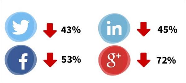 buffer social media traffic