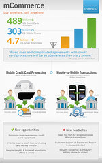 Mobile Commerce Infographic - iCrossing