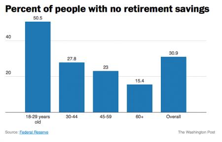 http://www.mybudget360.com/wp-content/uploads/2014/11/retirement-savings.png