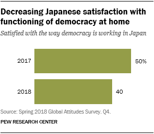Chart showing that there is decreasing Japanese satisfaction with functioning of democracy at home.