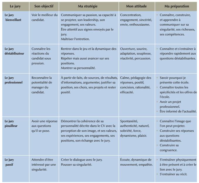 Guide D Entretien Exemple De Question - Exemple de Groupes