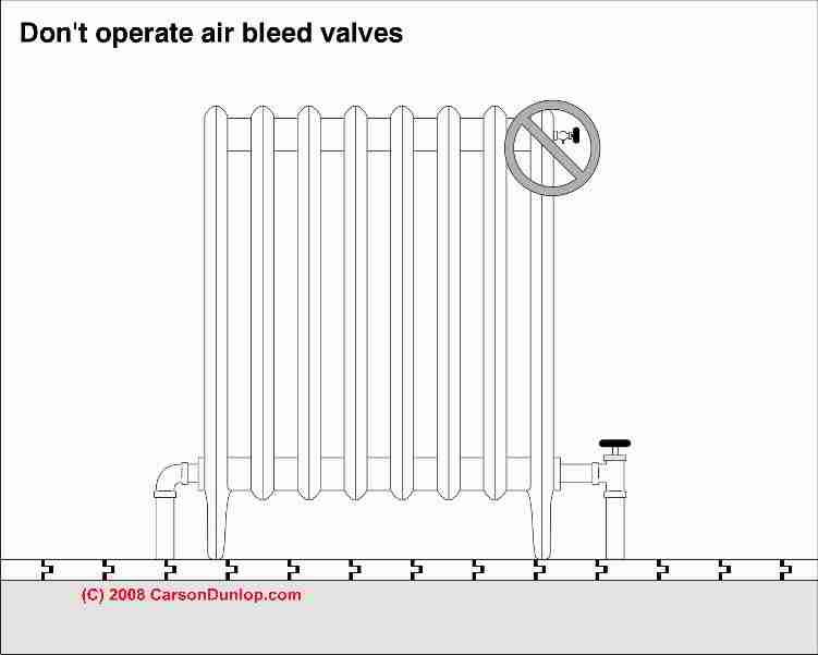 best radiators how to bleed radiators. Black Bedroom Furniture Sets. Home Design Ideas