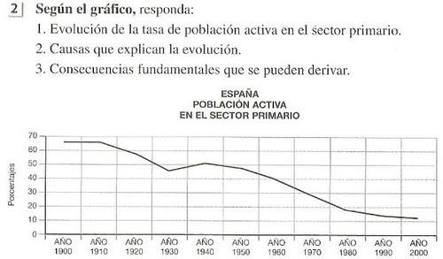 Evolución de la Población activa 1900-2000