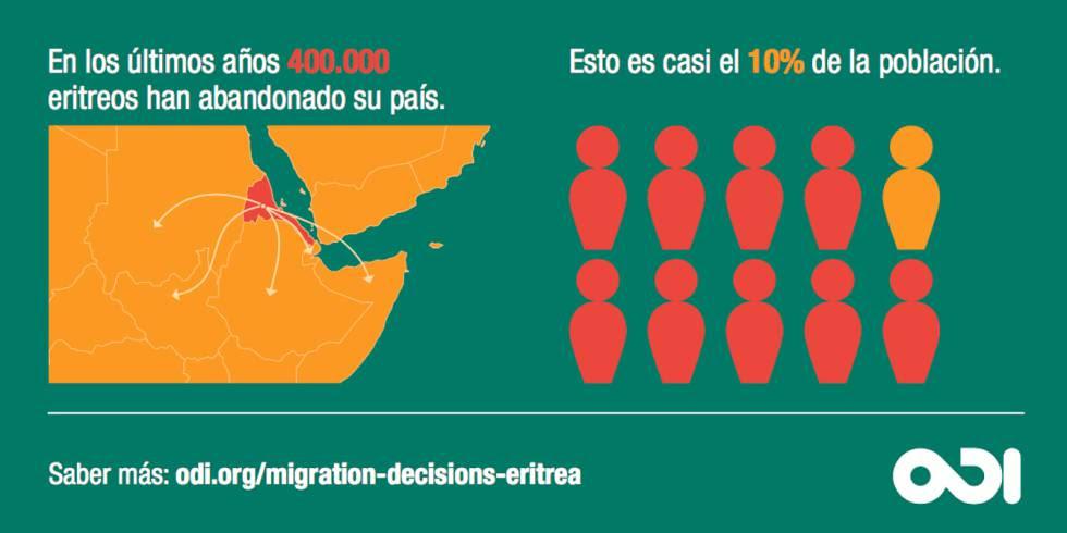 La ayuda al desarrollo no frena las migraciones