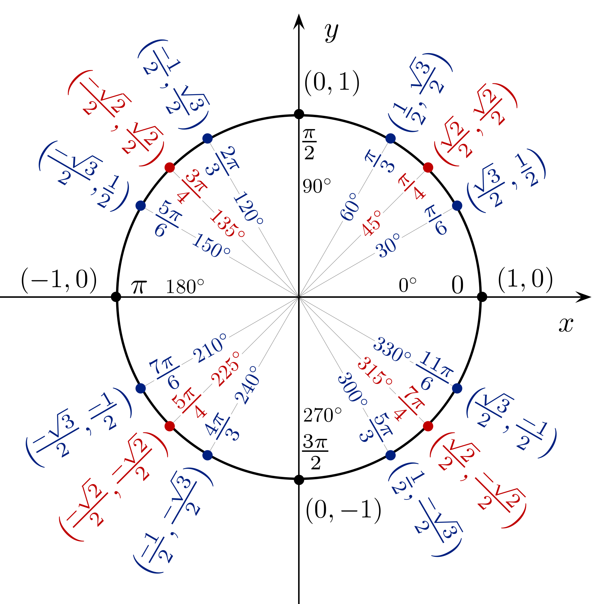 Unit circle | Math Wiki | Fandom powered by Wikia