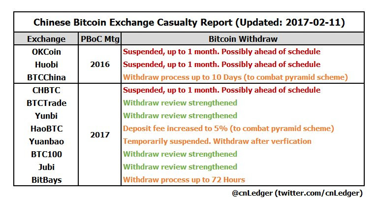 Here's (Most of) What Has Happened to Bitcoin in China so far in 2017