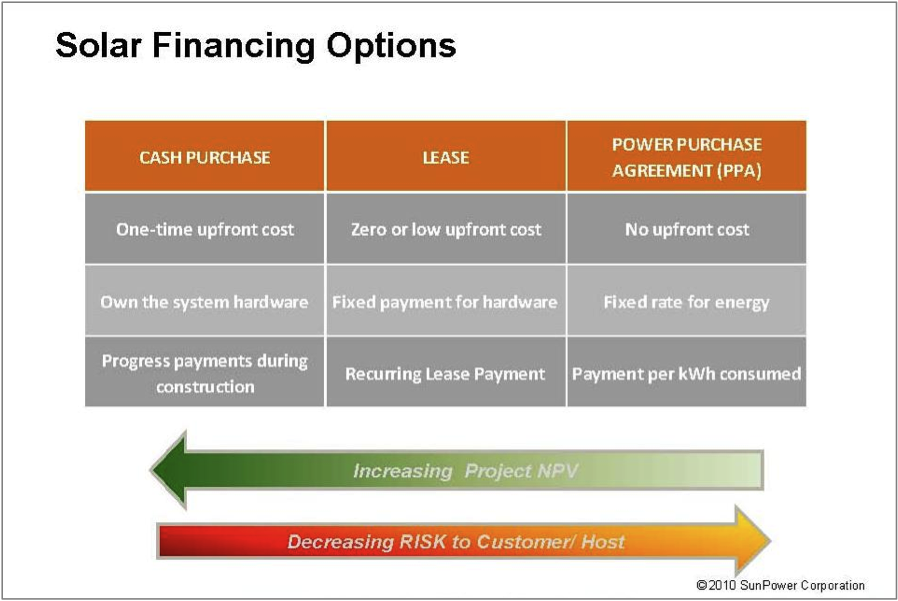 Commercial solar financing & cost