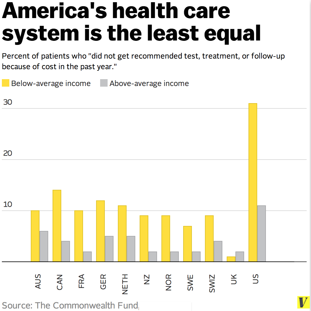 Five ways the American health care system is literally the ...