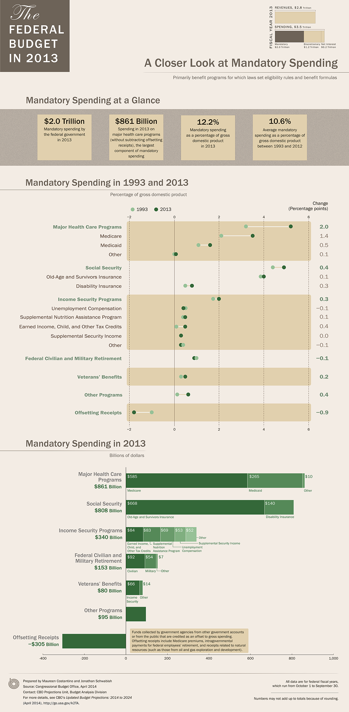 US Mandatory Spending in 2013: An Infographic