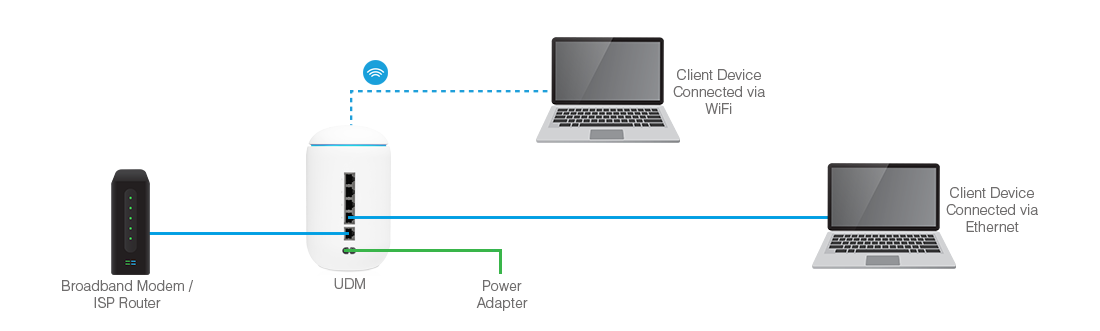 What Is Ubiquiti Networks Unifi Router Switch Blog