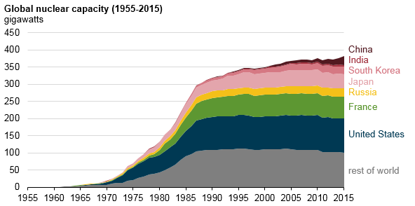 graph of global nuclear capacity, as explained in the article text