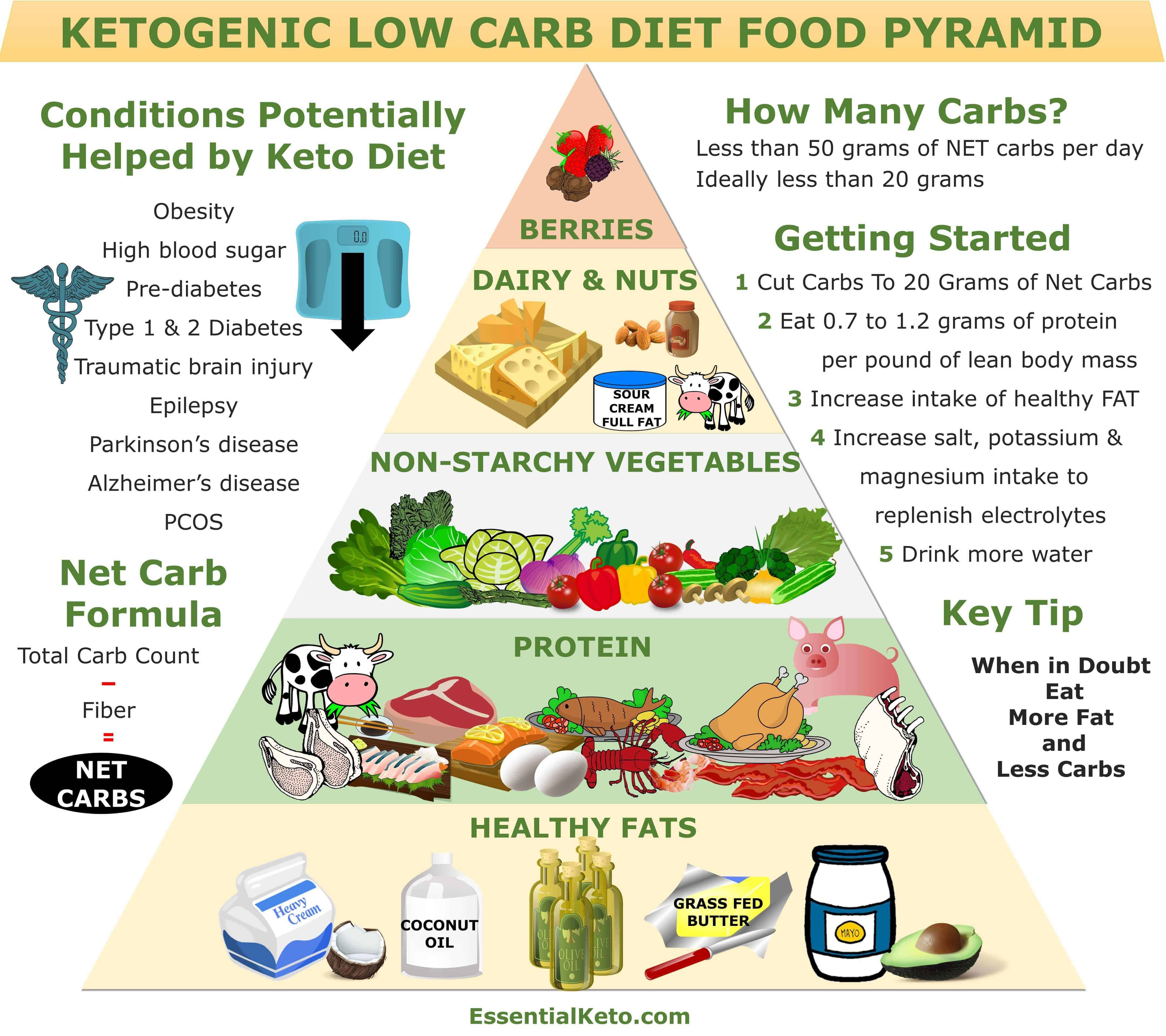 keto diets and hypoglycemia