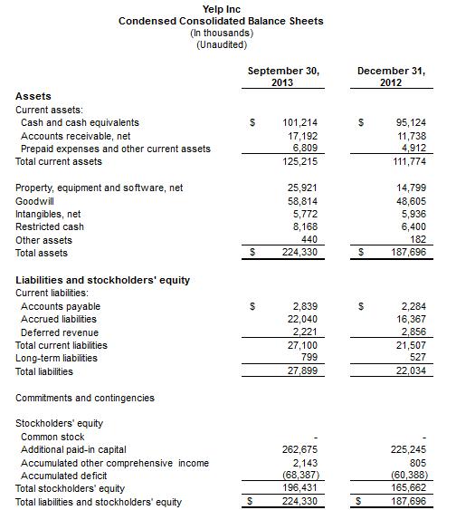 Yelp Q3 2013 balance sheet