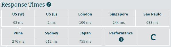 Server response time for InMotion Hosting