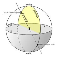 Meridian on celestial sphere.png