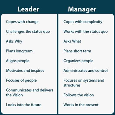 manager-vs-leader-kotter