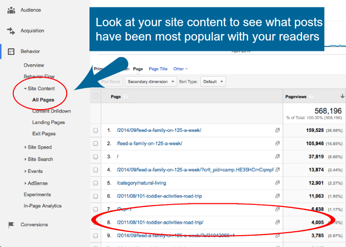 Use your Google Analytics results to find content for your eBook.