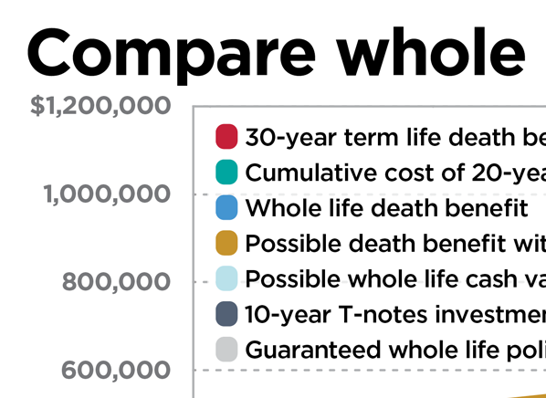 Is Whole Life Insurance Right For You? - Consumer Reports