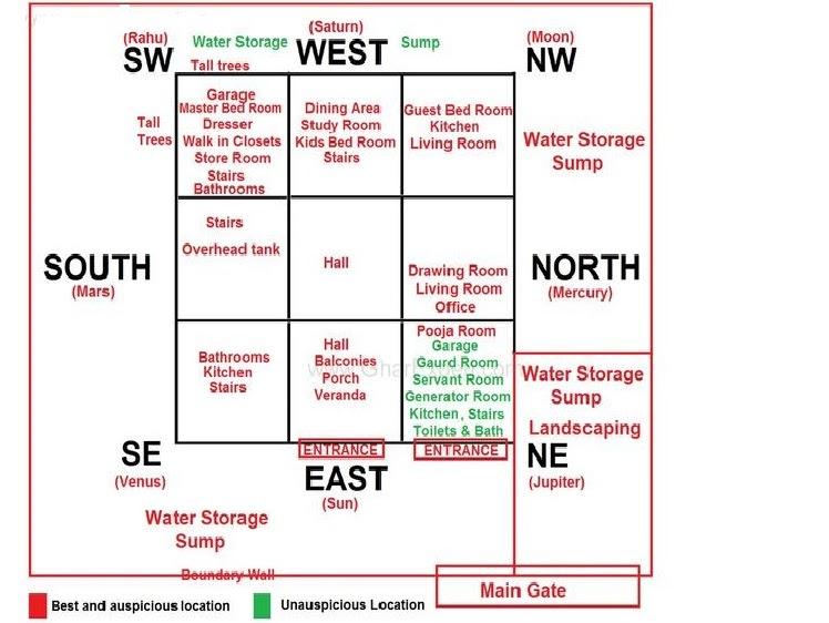 SCIENTIFIC VASTU FOR EAST FACING HOUSE An Architect