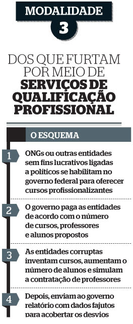 tabela serviço de qualificação profissional (Foto: reprodução)