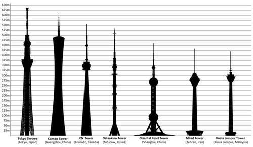 най-високите Тв кули в света