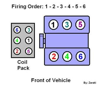 Need a firing order pic/diagram fore a 1997 chrysler lhs 3 ...