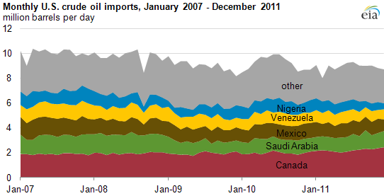 graph of Monthly U.S. crude oil imports, January 2007 - December 2011, as described in the article text