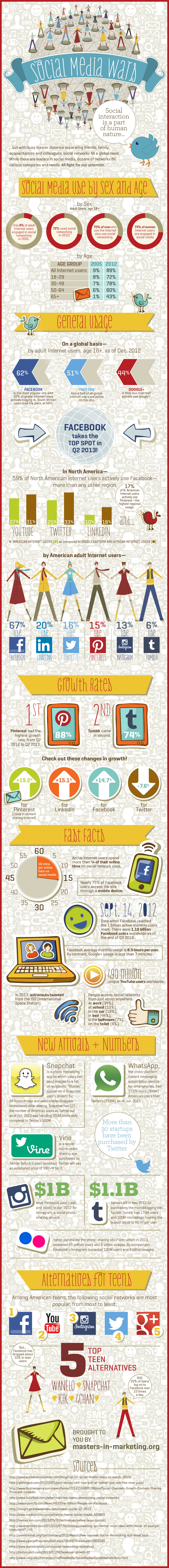 A Global Overview Of Social Media Usage [INFOGRAPHIC]
