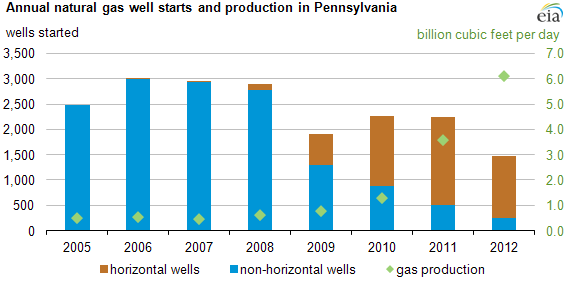 Graph of PA natural gas drilling and production, as explained in the article text