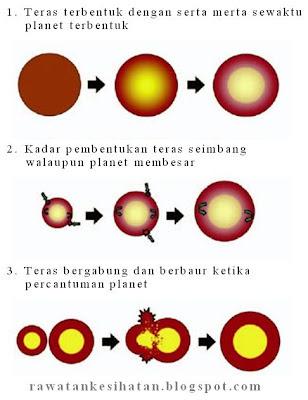 Teori pertembungan planet