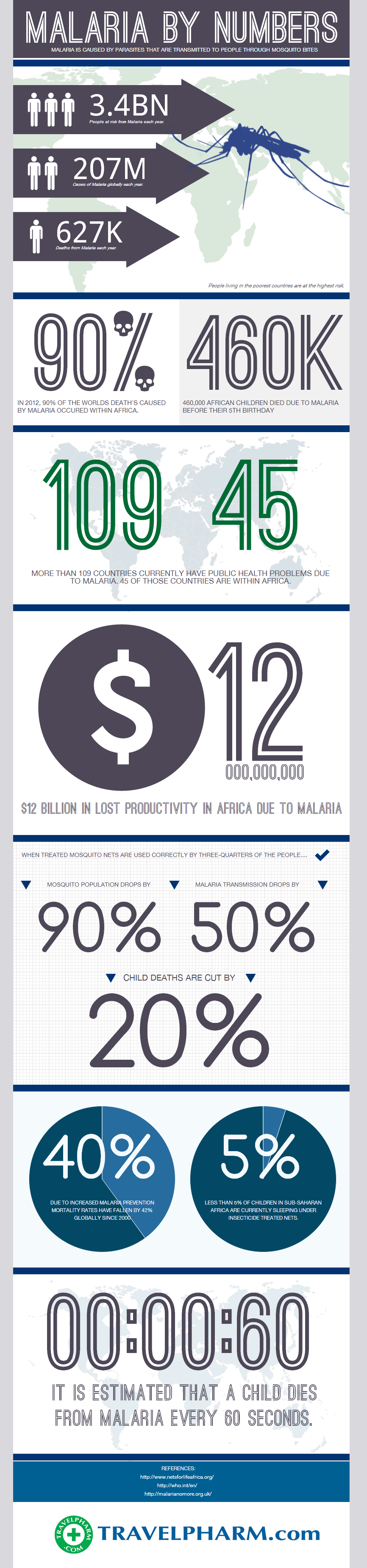Infographic: Malaria By Numbers