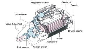 CHAMPEN BLOG: Cara Kerja Motor Starter