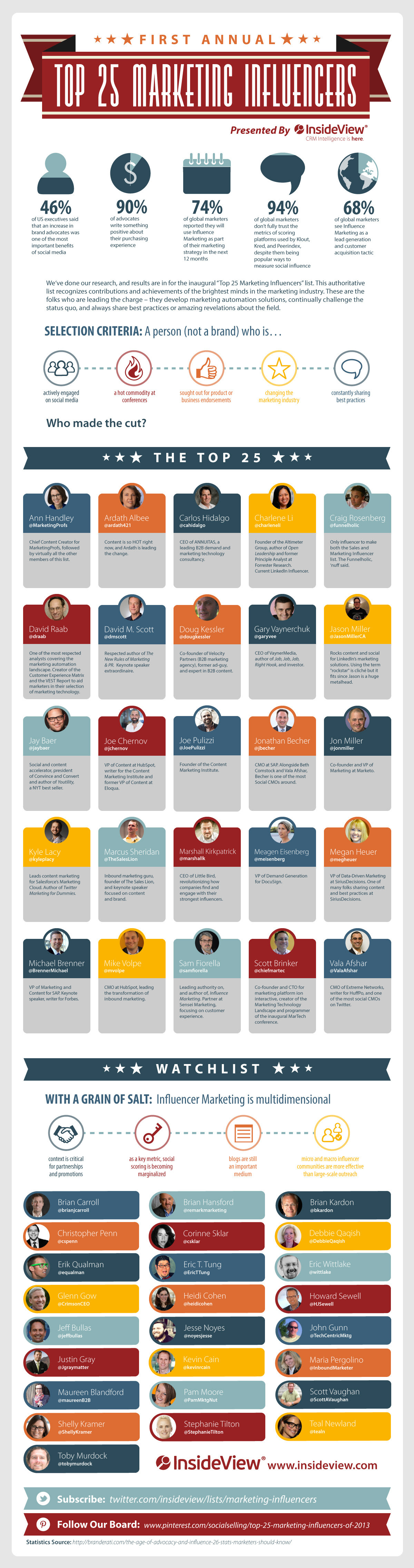 Top 25 Busienss-to-Busienss #Marketing Influencers - #infographic