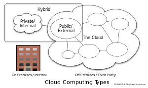 Diagram showing three main types of cloud comp...