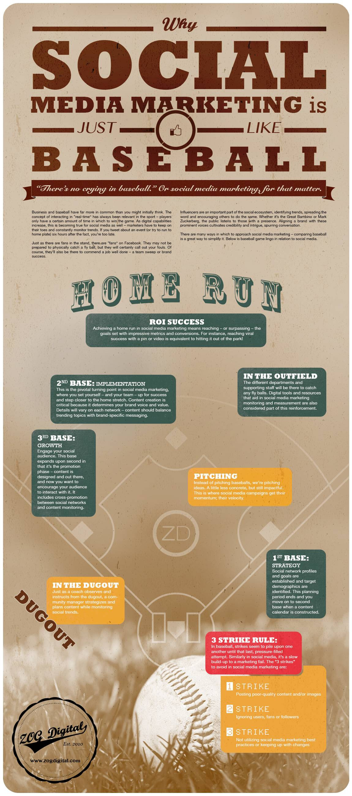 INFOGRAPHIC: Why Social Media Marketing is Just Like Baseball