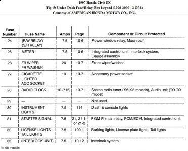 Wiring Diagram: 33 97 Honda Civic Dx Fuse Box Diagram