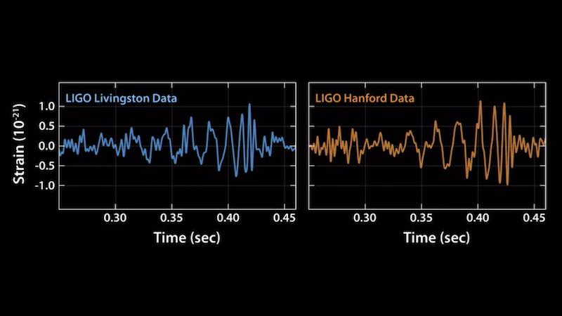 """""""Chirp"""": éste es el sonido de la primera onda gravitacional jamás escuchada"""