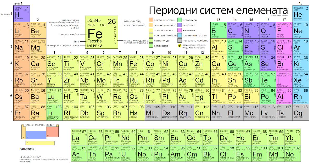 36 PERIODIC TABLE HISTORY - * Periodic