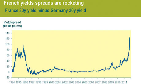 French yield spreads